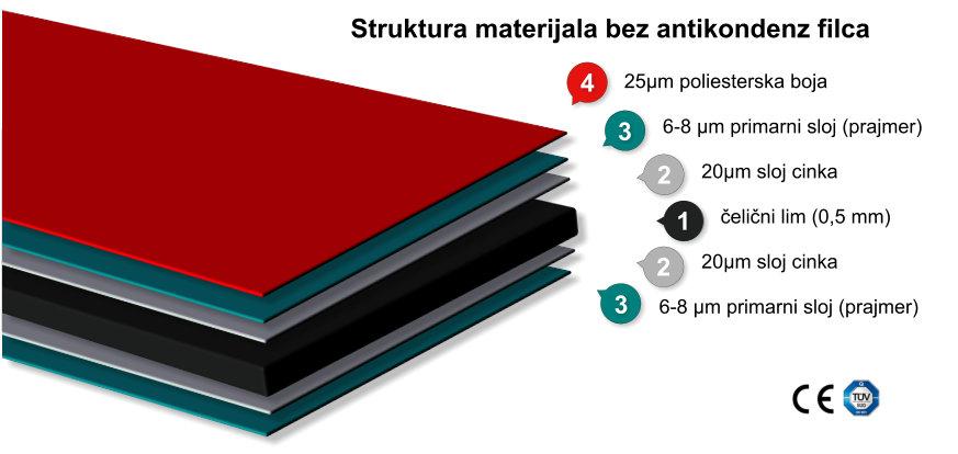 Struktura materijala bez antikondenz filca